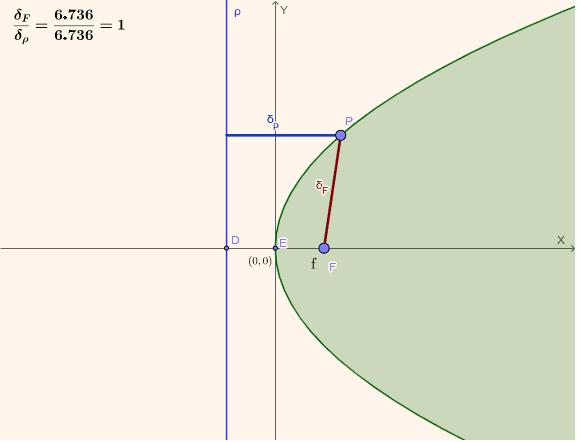 La recta directriz corta el eje X en el punto opuesto a F. Puedes ubicar solamente F, y luego mover P  Presiona Intro para comenzar la actividad