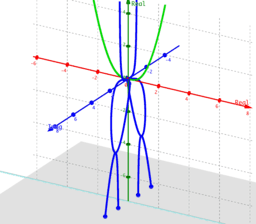 Phantom Graph x^4/(1+x^2)