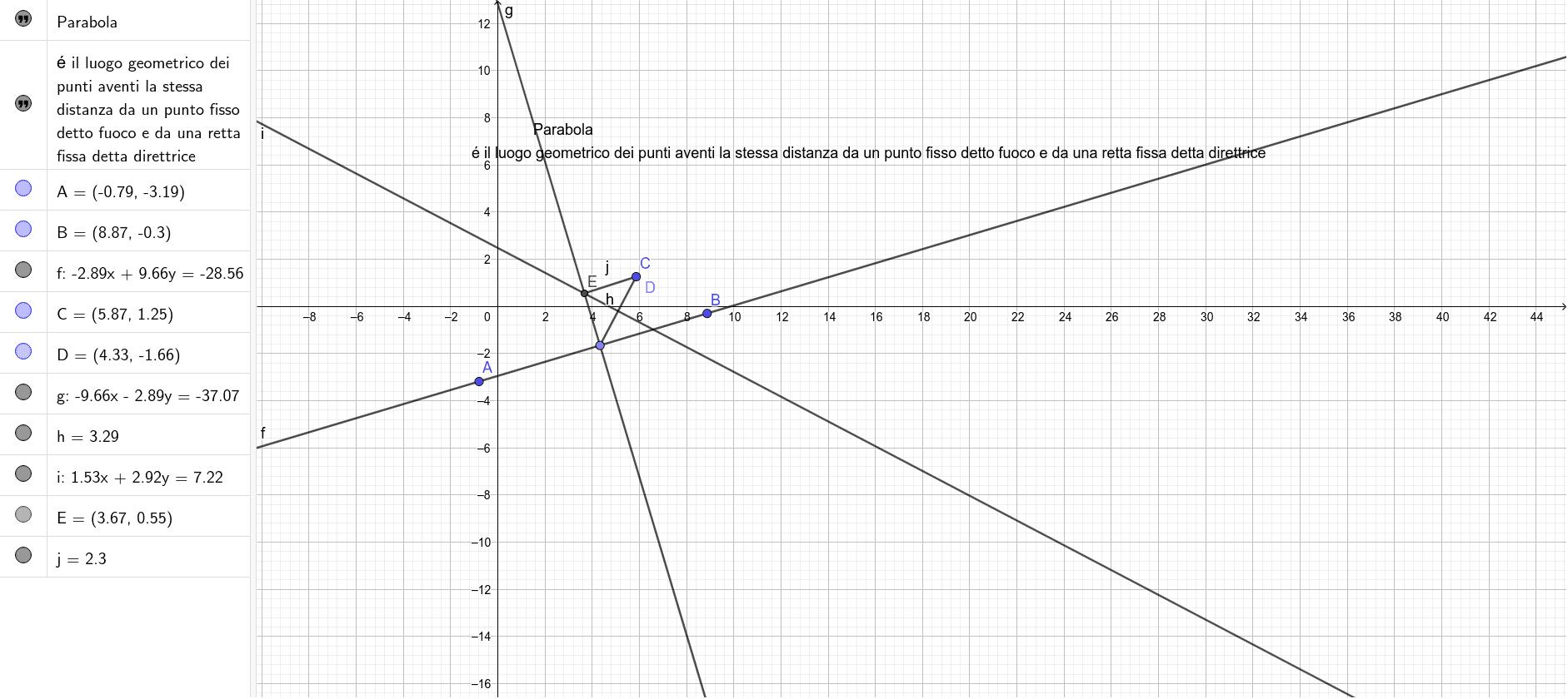 Costruzione di una parabola Premi Invio per avviare l'attività