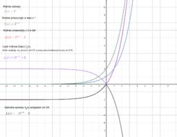 Przekształcenia wykresu funkcji wykładniczej