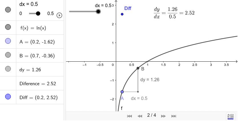 Derivace funkce y = ln x Zahajte aktivitu stisknutím klávesy Enter