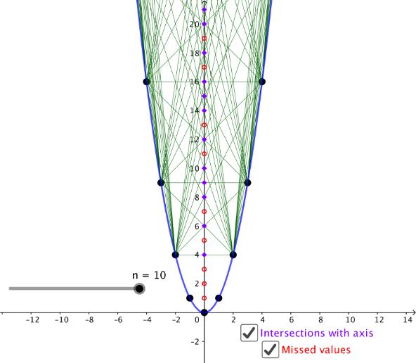 Parabola Calculator – GeoGebra