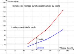 Distance de freinage sur chaussée humide ou sèche