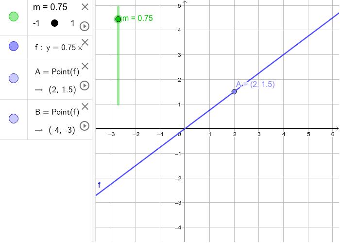 """Mueve el deslizador """"m"""" y observa cómo varía la gráfica de f. También puedes mover los puntos A y B. Presiona Intro para comenzar la actividad"""