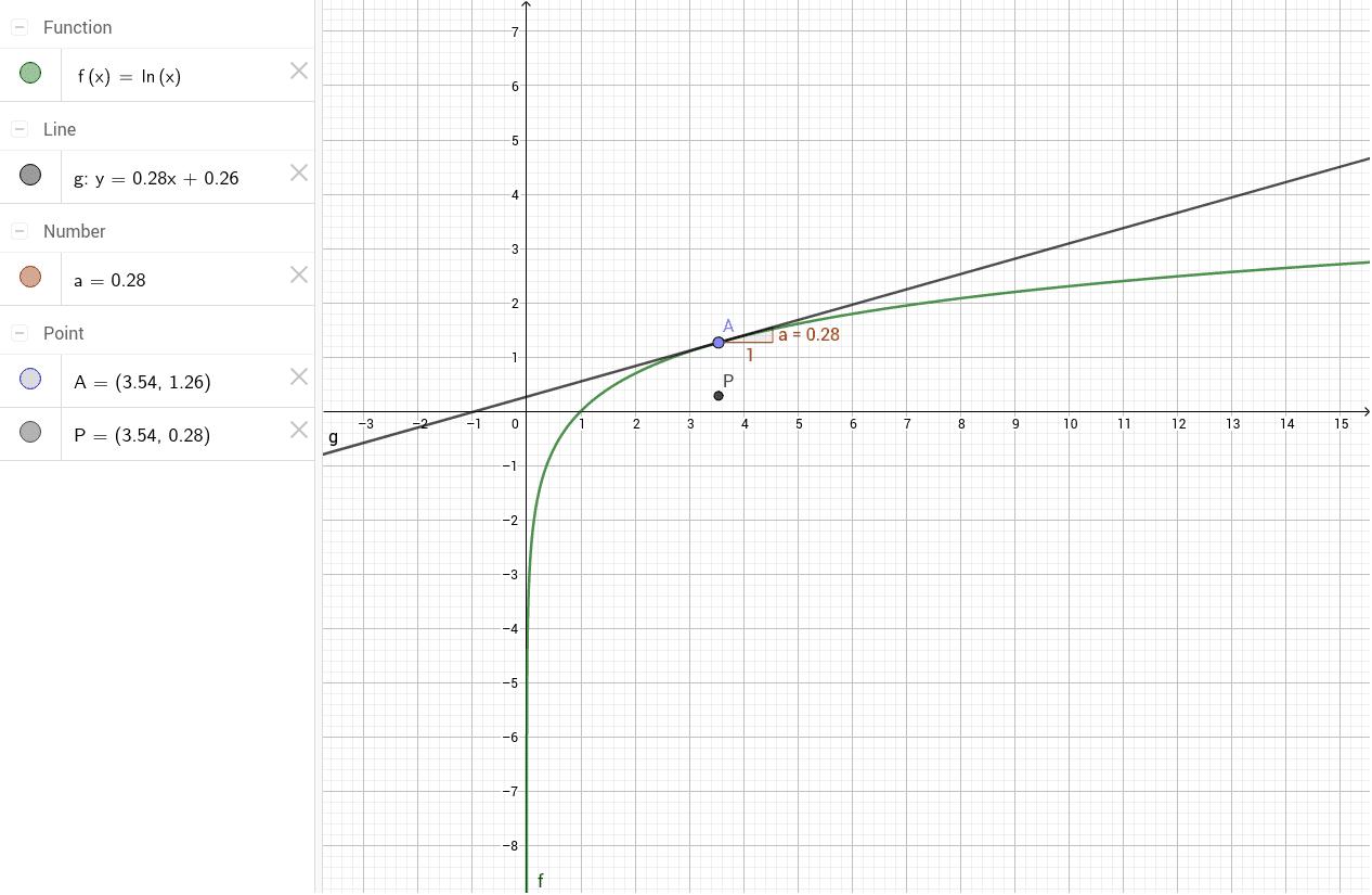 Versleep het punt A en P beschrijft de grafiek van de afgeleide functie. Klik op Enter om de activiteit te starten