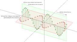 Kopie materiálu Electromagnetic Waves