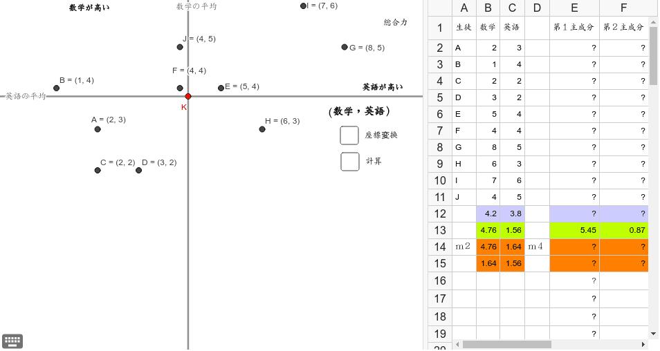 赤⇒点線の赤、青⇒点線の青に座標を変換するには固有ベクトルをかけるが、二つのベクトルにわける必要がある。この図の場合は、第一主成分は赤のx座標(-Kのx座標)で表現される ワークシートを始めるにはEnter キーを押してください。