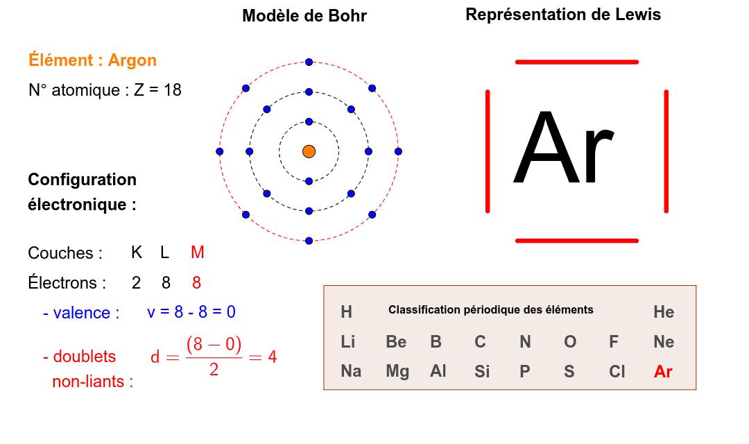 Configuration Electronique Des Atomes Geogebra