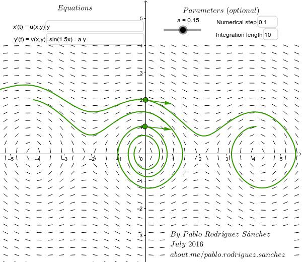 Phase plane – GeoGebra