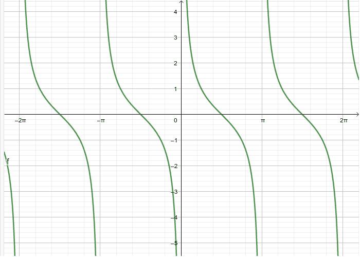 Graf funkcije kotangens - kotangensoida
