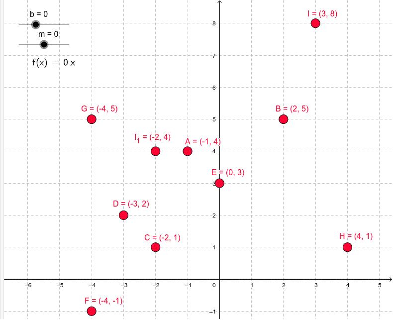 Verändere die Werte für m und b, um den Graph der linearen Funktion zu verschieben.  Drücke die Eingabetaste um die Aktivität zu starten