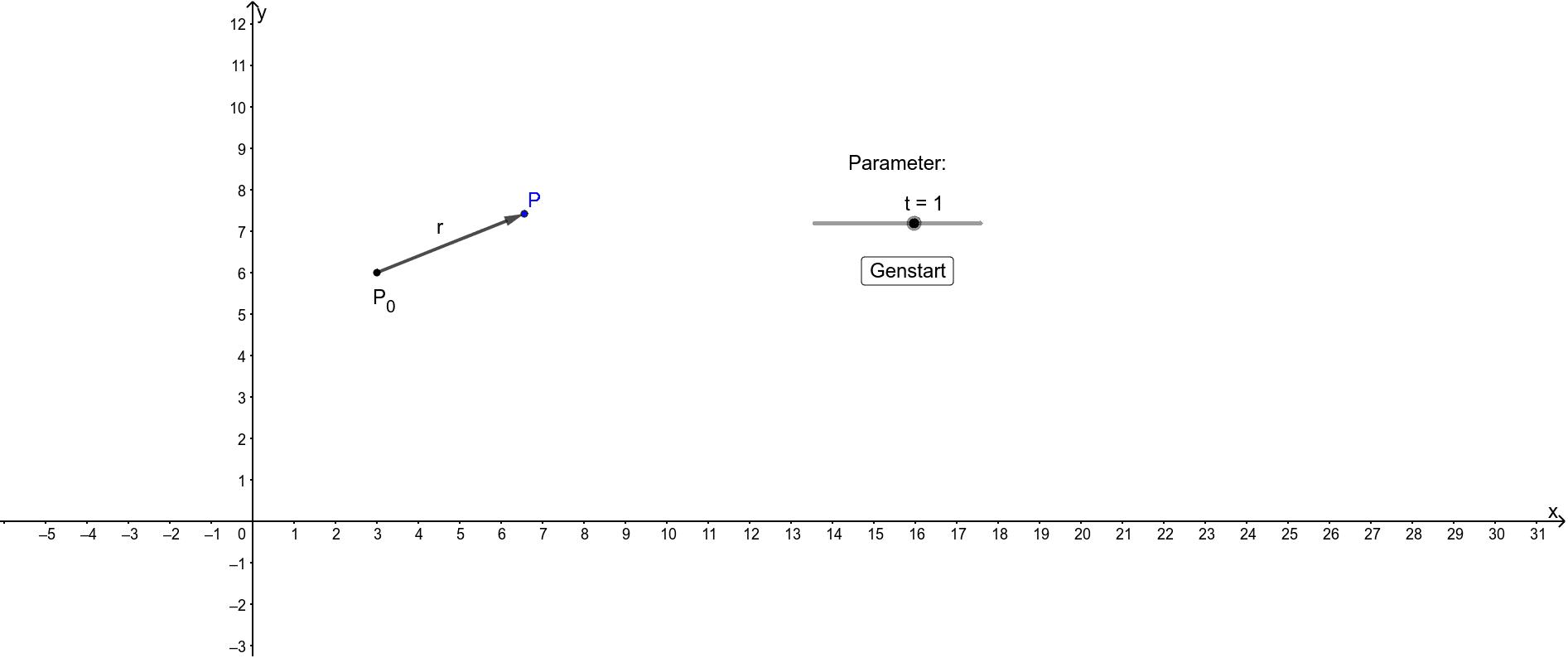 Træk i skyderen (parameter) for at se hvordan punktet P flyttes.