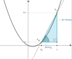 Pochodna funkcji jednej zmiennej