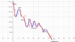 graph cont inter