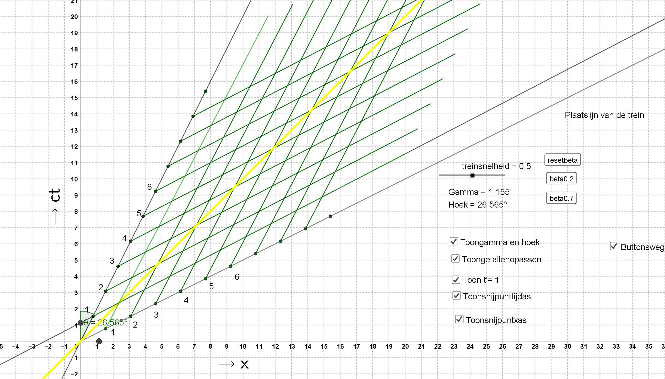 Minkovsky diagram Speciale relativiteits theorie