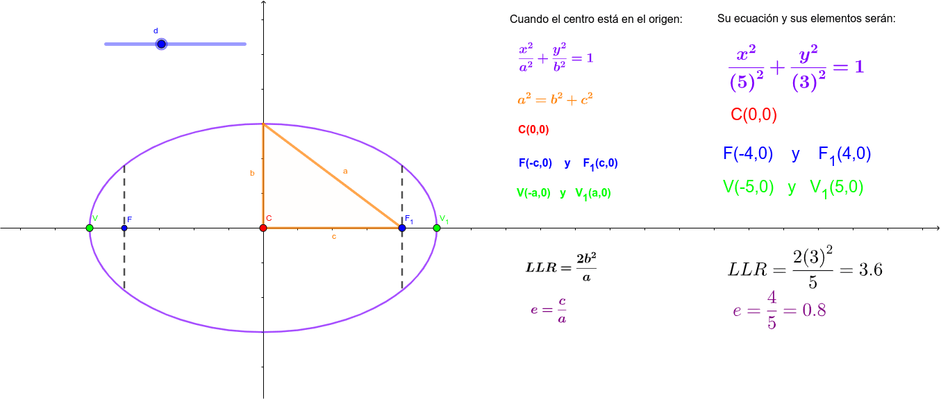 Mueve el punto del deslizador d,  y observa los cambios en la ecuación y los elementos de la elipse horizontal con centro en el origen. Presiona Intro para comenzar la actividad