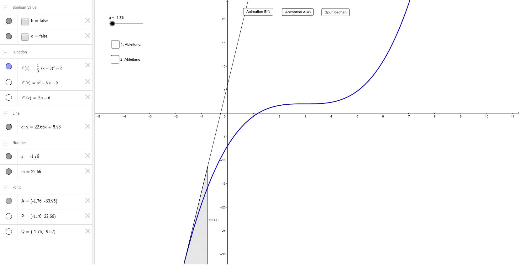 Zusammenhang zwischen erster und zweiter Ableitung im Sattelpunkt
