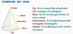 Elementos del cono