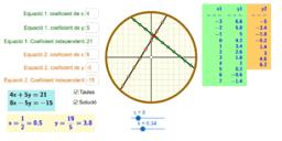 Sistemes lineals 2 x 2