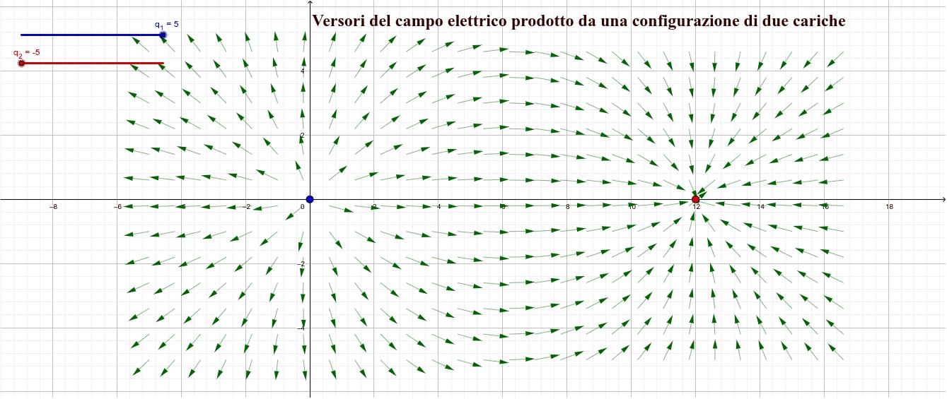 Versori del campo elettrico di due cariche puntiformi. Premi Invio per avviare l'attività
