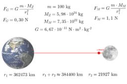 Astronaut i gravitacija