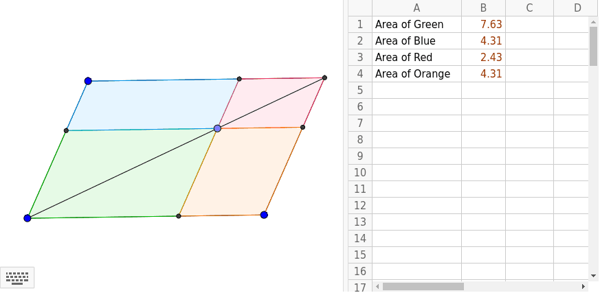 Drag the vertices of the large parallelogram to change its shape. Also, drag the point on the diagonal. As you explore, note how values in the spreadsheet change. Use the spreadsheet to explore numerical relationships.  What conjectures can you make?   Press Enter to start activity