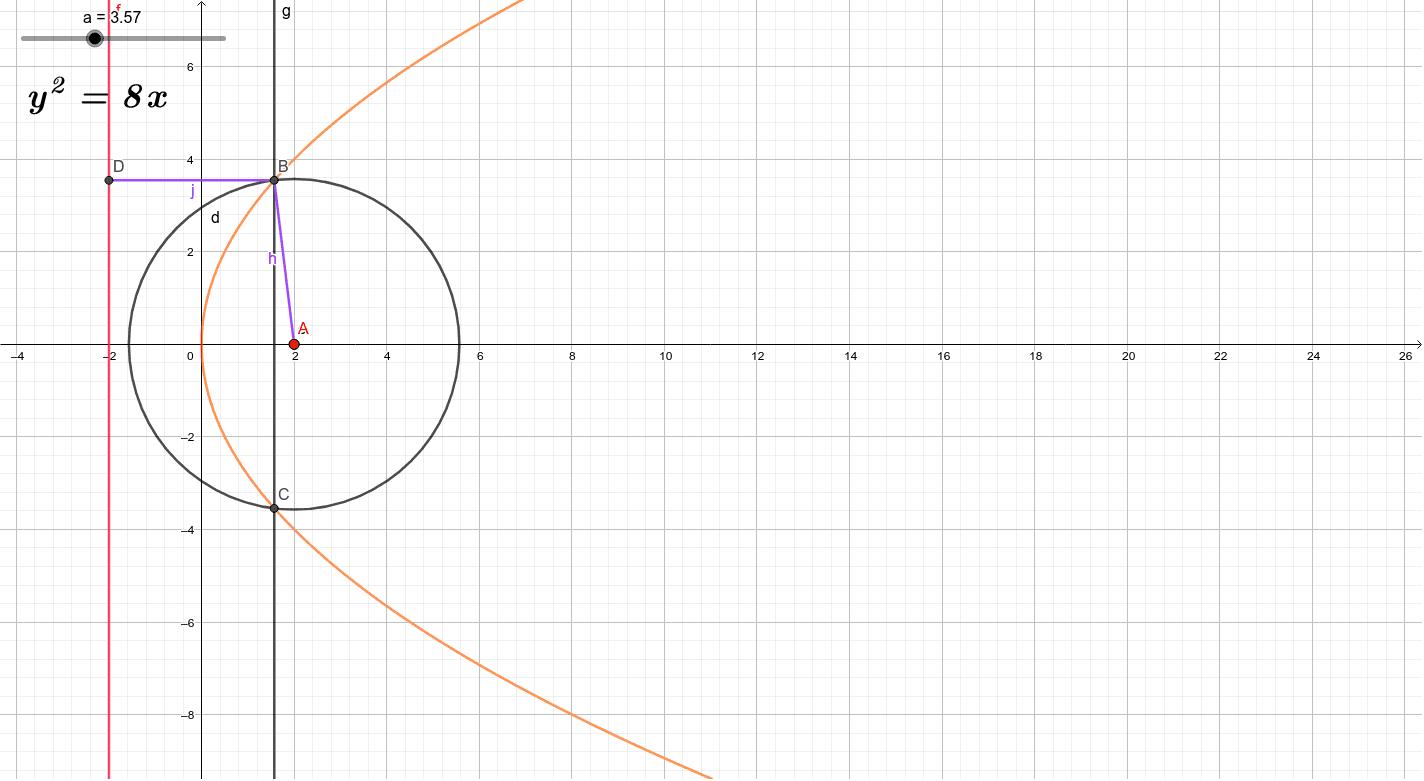 拋物線2--焦點法 按 Enter 鍵開始活動