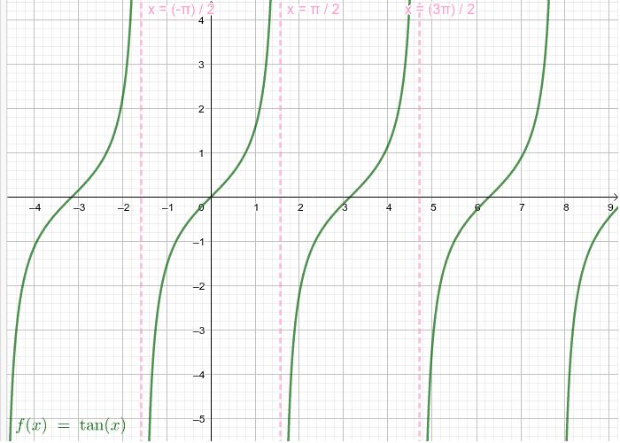 Asíntotas en pi/2+n·pi con n números enteros Presiona Intro para comenzar la actividad