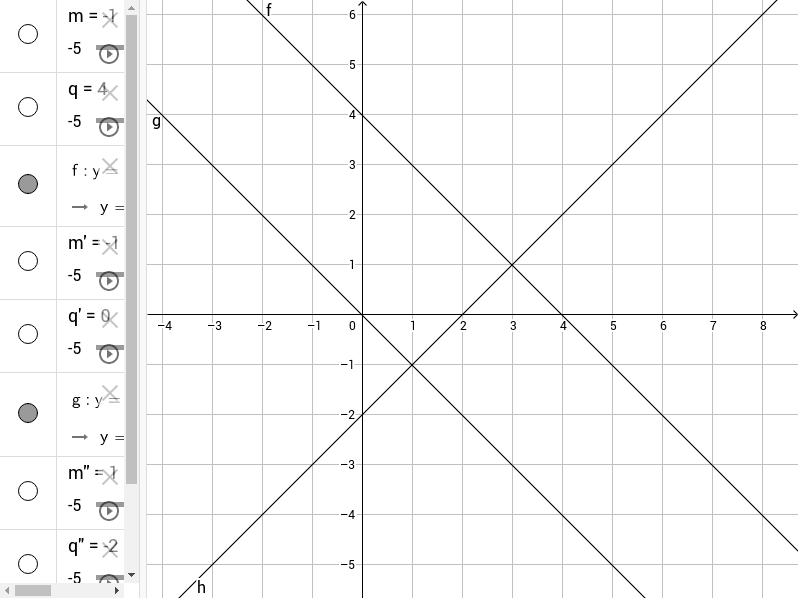 Grafico di rette parallele e perpendicolari