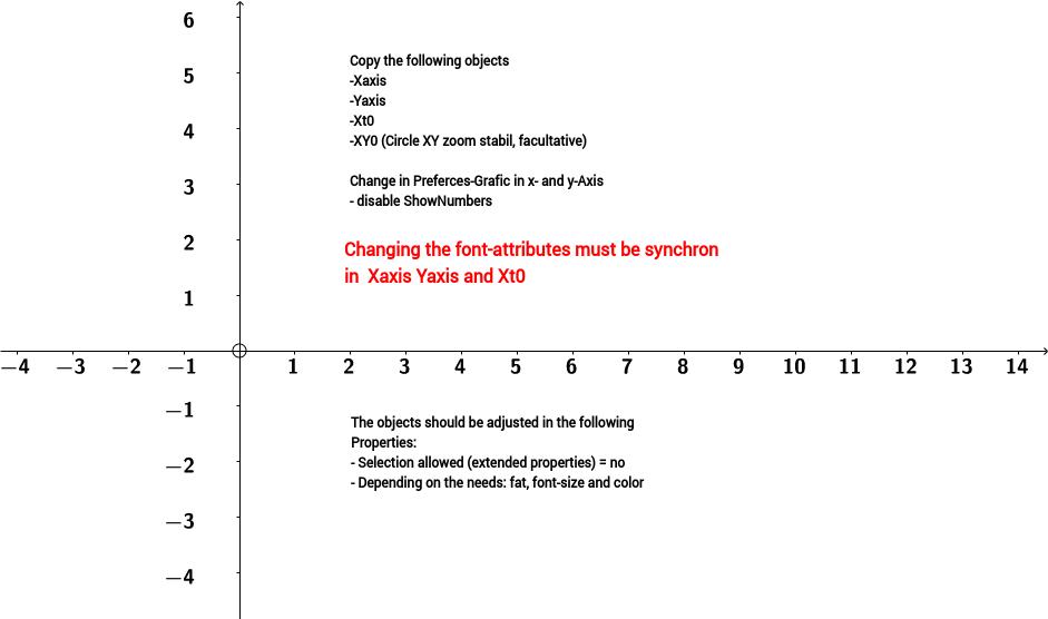 individual axis font