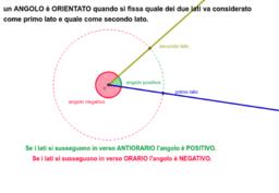 Definizione di angolo orientato