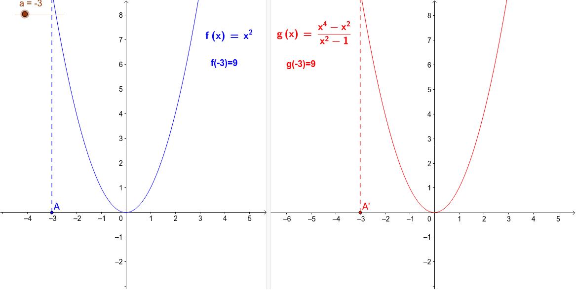 Són iguals a questes dues gràfiques? Mou el punt lliscant i fixa't què passa per a x = -1 i per a x = 1. Per què creus que passa?