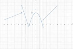 partes limite grafico