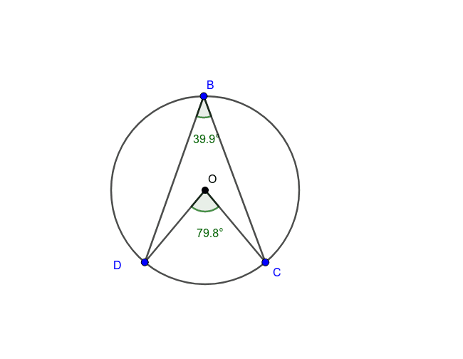 Explore the following circle and its points Press Enter to start activity