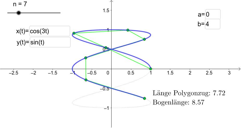 Länge einer Kurve