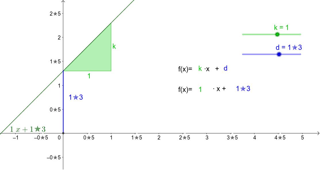 Verändere die Parameter k und d. Experimentiere!