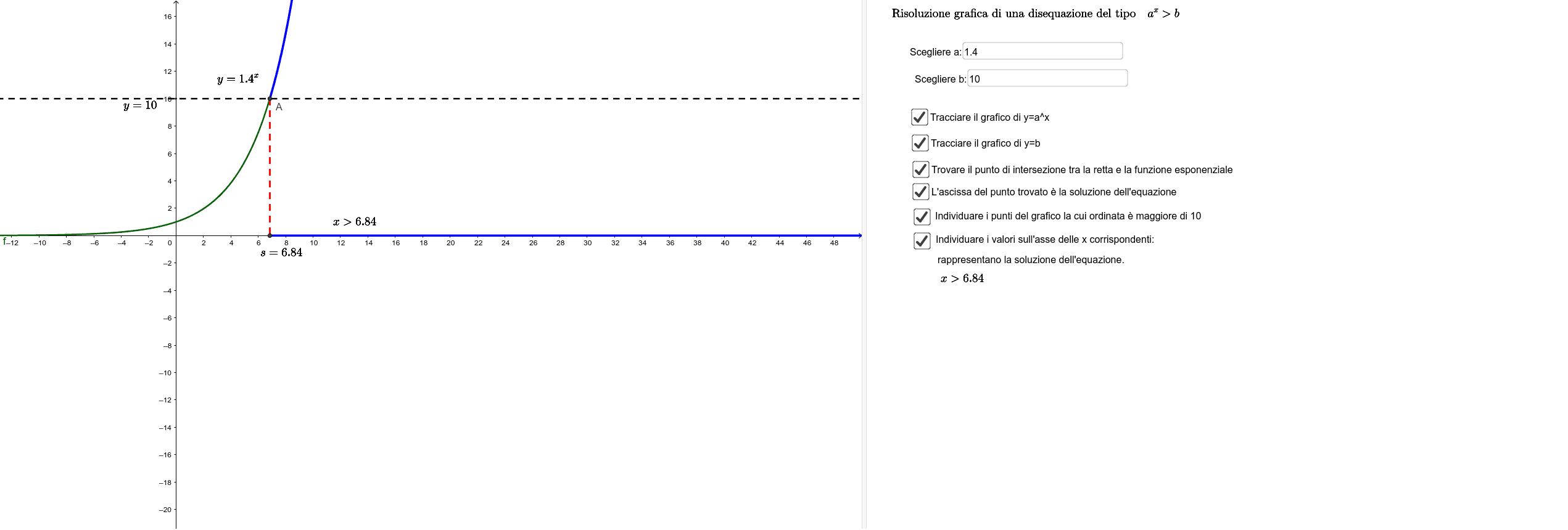 Risoluzione di disequazioni del tipo a^x > b Premi Invio per avviare l'attività