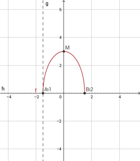 Teorema Dei Valori Intermedi.Teorema Di Darboux Geogebra