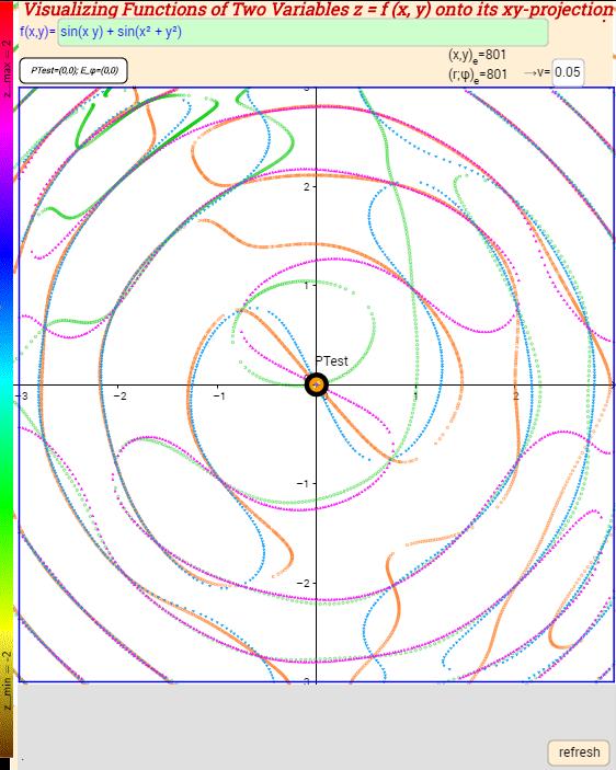2.   Extrema lines