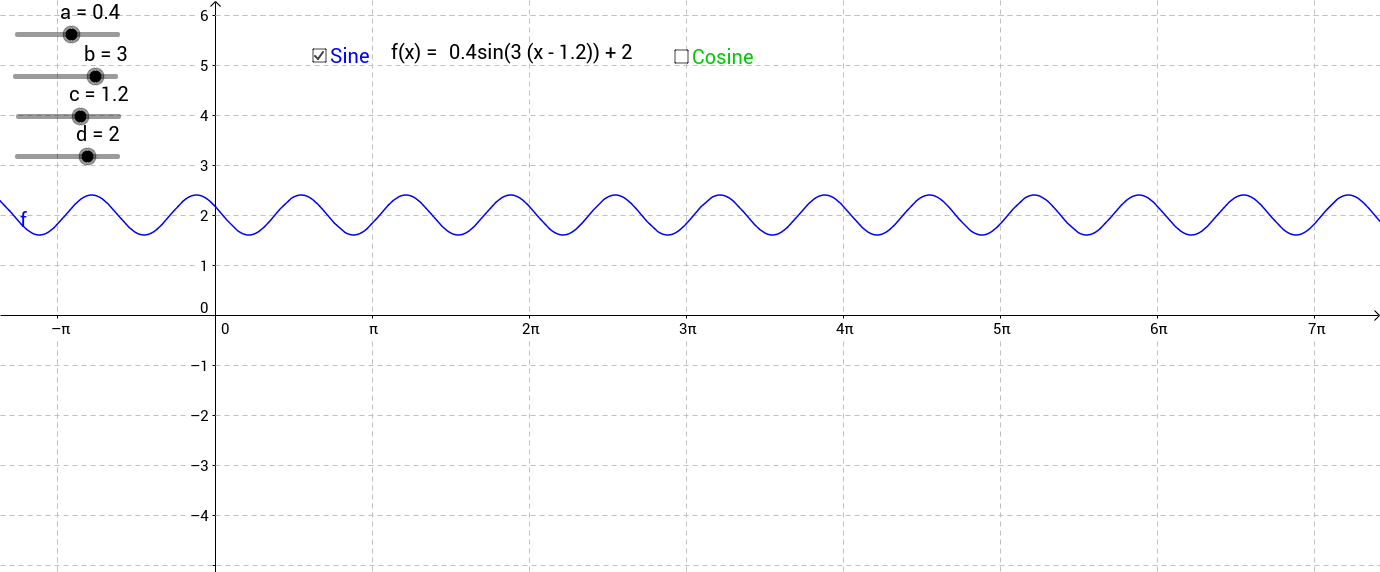 Transformation of Sine and Cosine Functions
