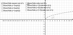 Square Root and Cube Root Families
