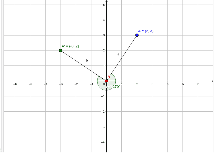 Rotating 270 degrees clockwise about the orign – GeoGebra
