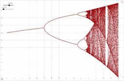 Feigenbaumdiagramm