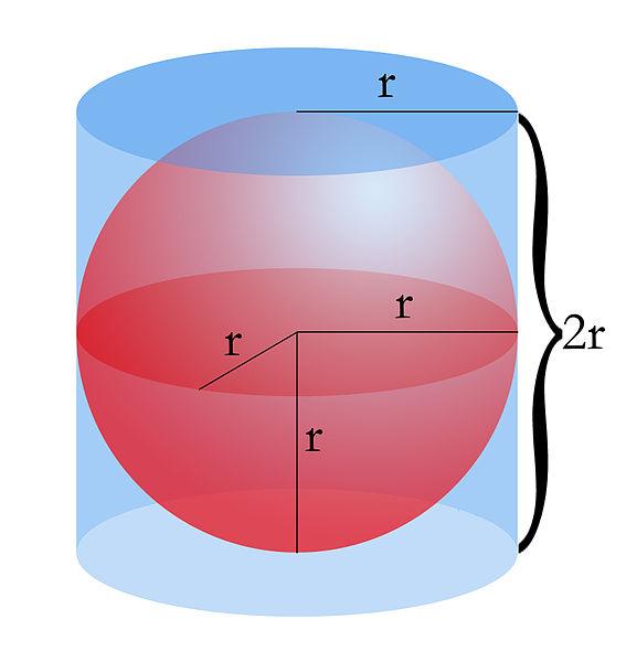Cilindro que se ajusta a una esfera