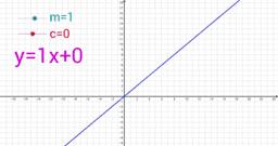 Linear Algebra y=mx+c