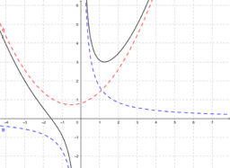 Summe zweier Funktionen