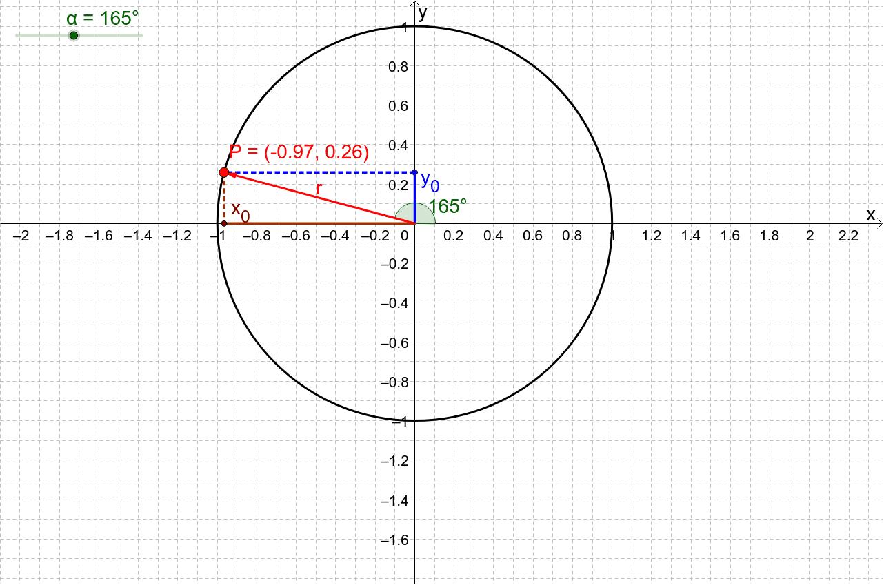 Moviendo el deslizador, podrán apreciar los valores de las proyecciones del punto P sobre los ejes, es decir, los valores del seno y del coseno del ángulo.