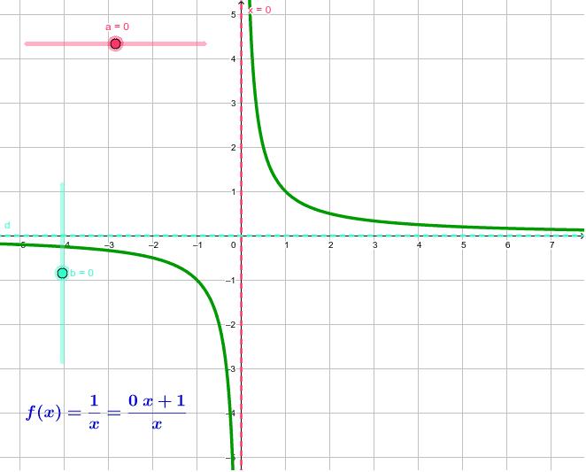 Irristailuak mugitu eta ikusi nola aldatzen diren grafika eta formula