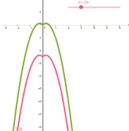 Transformación de funciones 1