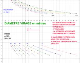 diametre de virage pour un planeur selon inclinaison et vite